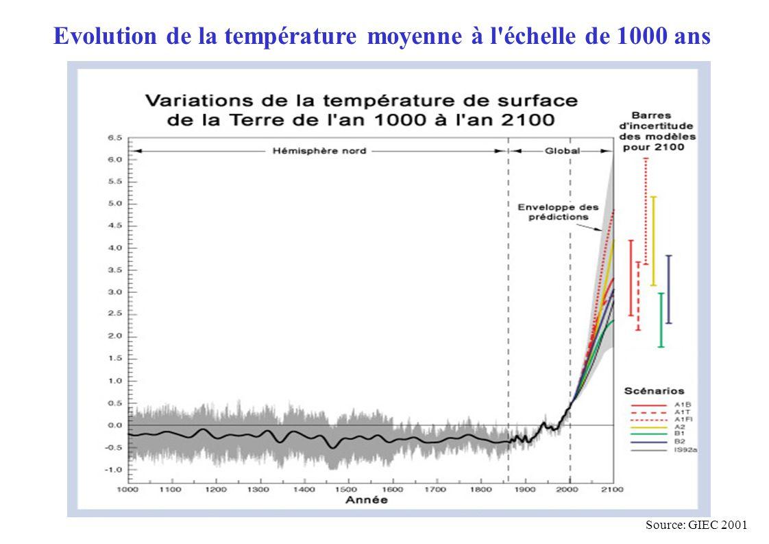Source: GIEC 2001 Evolution de la température moyenne à l'échelle de 1000 ans
