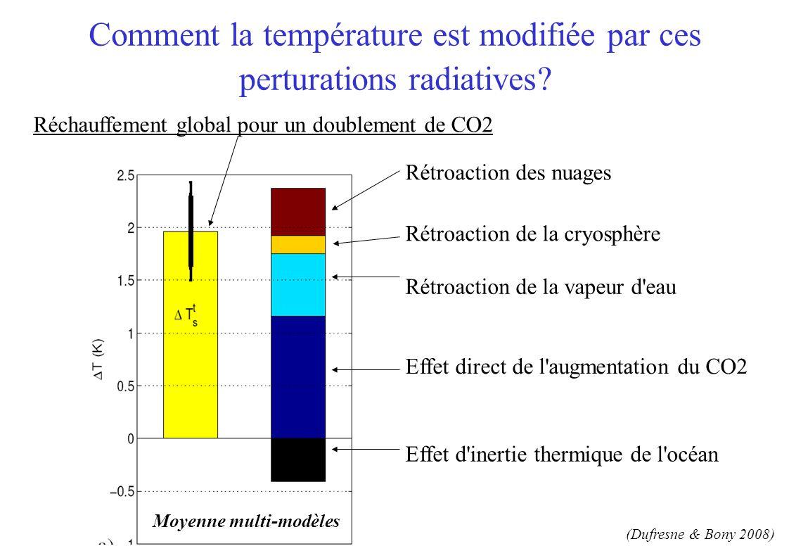 inter-model differences (standard deviation) Moyenne multi-modèles (Dufresne & Bony 2008) Comment la température est modifiée par ces perturations radiatives.