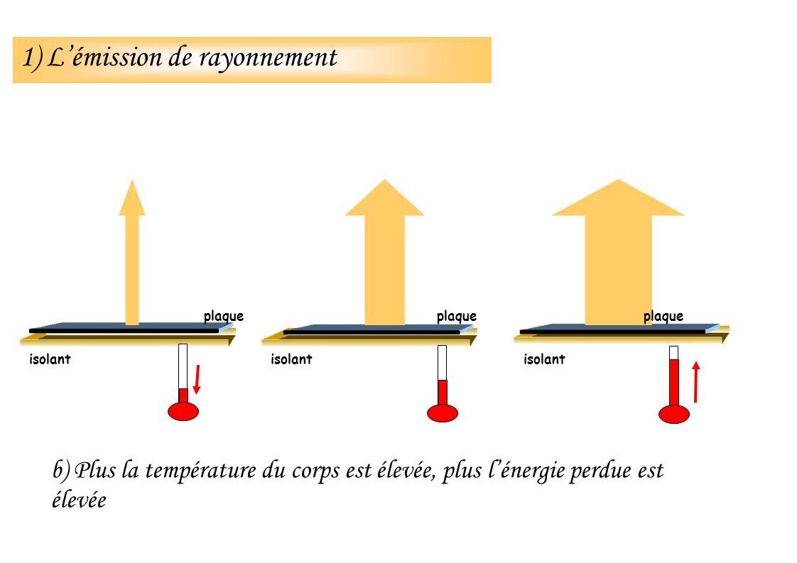 Observations CNRM IPSL Température estivale, moyennée sur la France, pour deux scénarios Observations CNRM IPSL 2003 186019001950 200020502100 Émissions croissantes Émissions « stabilisées » SRES-B1 SRES-A2