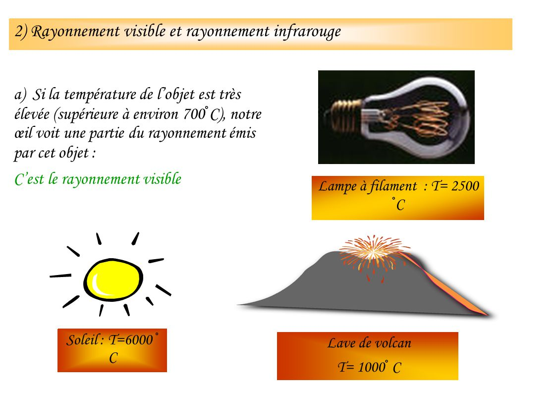 Lave de volcan T= 1000° C Lampe à filament : T= 2500 °C Soleil : T=6000 ° C a) Si la température de lobjet est très élevée (supérieure à environ 700°C
