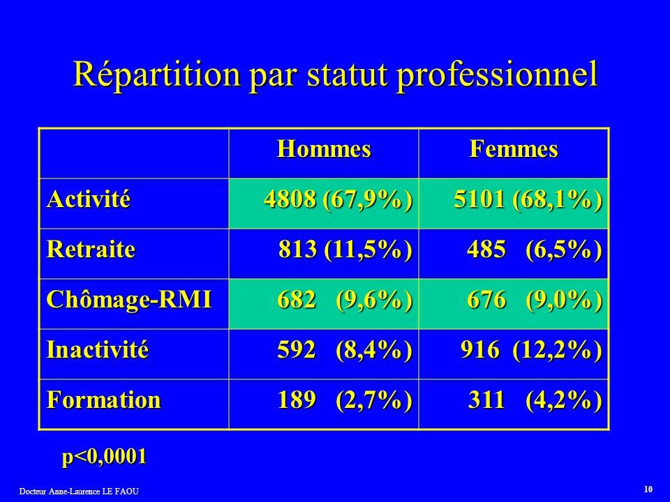 Docteur Anne-Laurence LE FAOU 10 Répartition par statut professionnel HommesFemmes Activité 4808 (67,9%) 5101 (68,1%) Retraite 813 (11,5%) 813 (11,5%)
