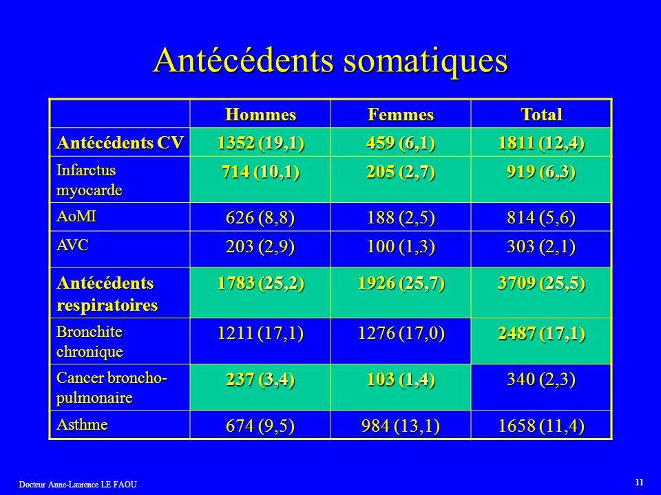 Docteur Anne-Laurence LE FAOU 11 Antécédents somatiques HommesFemmesTotal Antécédents CV 1352 (19,1) 459 (6,1) 1811 (12,4) Infarctus myocarde 714 (10,