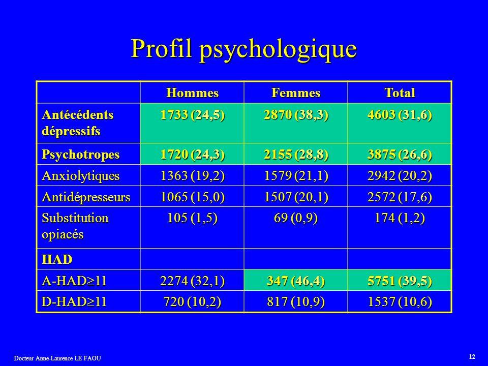 Docteur Anne-Laurence LE FAOU 12 Profil psychologique HommesFemmesTotal Antécédents dépressifs 1733 (24,5) 2870 (38,3) 4603 (31,6) Psychotropes 1720 (