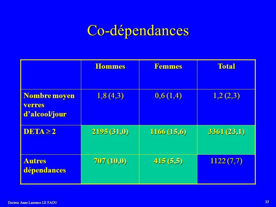 Docteur Anne-Laurence LE FAOU 13 Co-dépendances HommesFemmesTotal Nombre moyen verres dalcool/jour 1,8 (4,3) 0,6 (1,4) 1,2 (2,3) DETA 2 2195 (31,0) 11