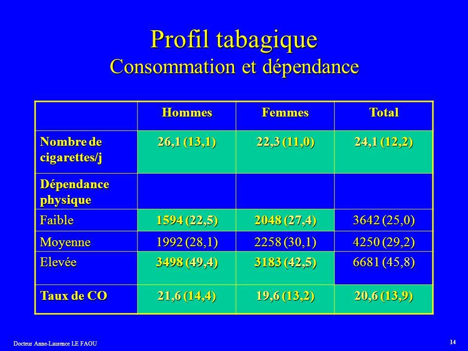 Docteur Anne-Laurence LE FAOU 14 Profil tabagique Consommation et dépendance HommesFemmesTotal Nombre de cigarettes/j 26,1 (13,1) 22,3 (11,0) 24,1 (12