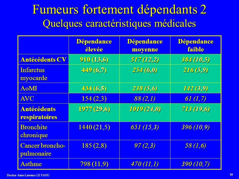 Docteur Anne-Laurence LE FAOU 16 Fumeurs fortement dépendants 2 Quelques caractéristiques médicales Dépendance élevée Dépendance moyenne Dépendance fa