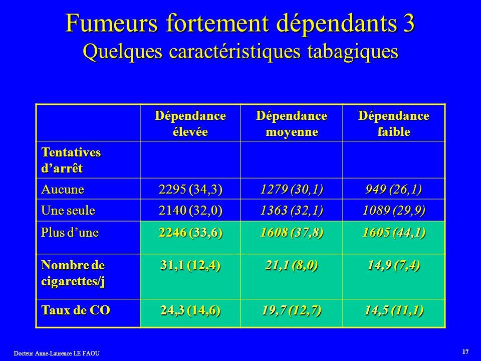 Docteur Anne-Laurence LE FAOU 17 Fumeurs fortement dépendants 3 Quelques caractéristiques tabagiques Dépendance élevée Dépendance moyenne Dépendance f