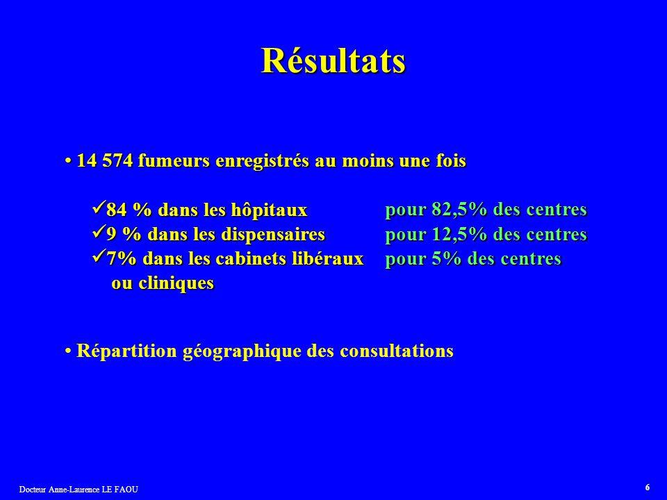 Docteur Anne-Laurence LE FAOU 6 Résultats 14 574 fumeurs enregistrés au moins une fois 14 574 fumeurs enregistrés au moins une fois 84 % dans les hôpi