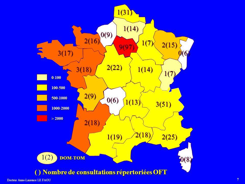 Docteur Anne-Laurence LE FAOU 7 9(97) 2(22) 2(9) 2(18) 1(19) 2(18) 2(25) 3(51) 1(13) 1(7) 1(14) 1(7) 1(14) 3(18) 3(17) 2(16) 1(31) 0-100 100-500 500-1