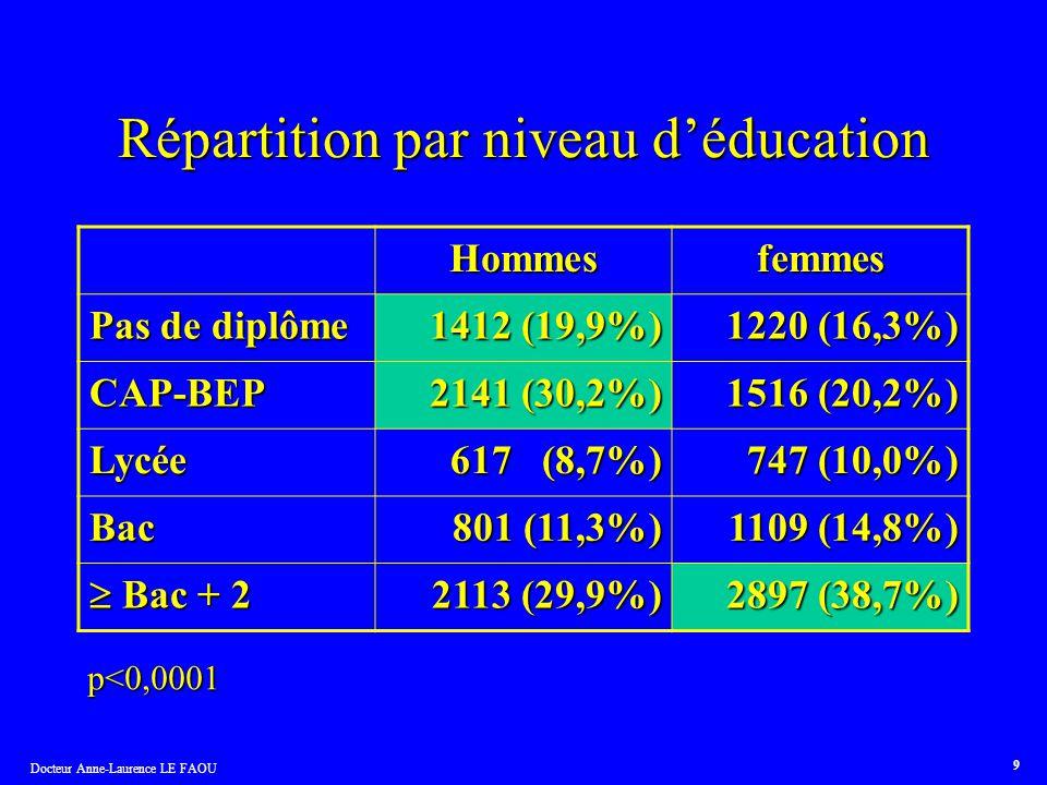 Docteur Anne-Laurence LE FAOU 9 Répartition par niveau déducation Hommesfemmes Pas de diplôme 1412 (19,9%) 1220 (16,3%) CAP-BEP 2141 (30,2%) 1516 (20,
