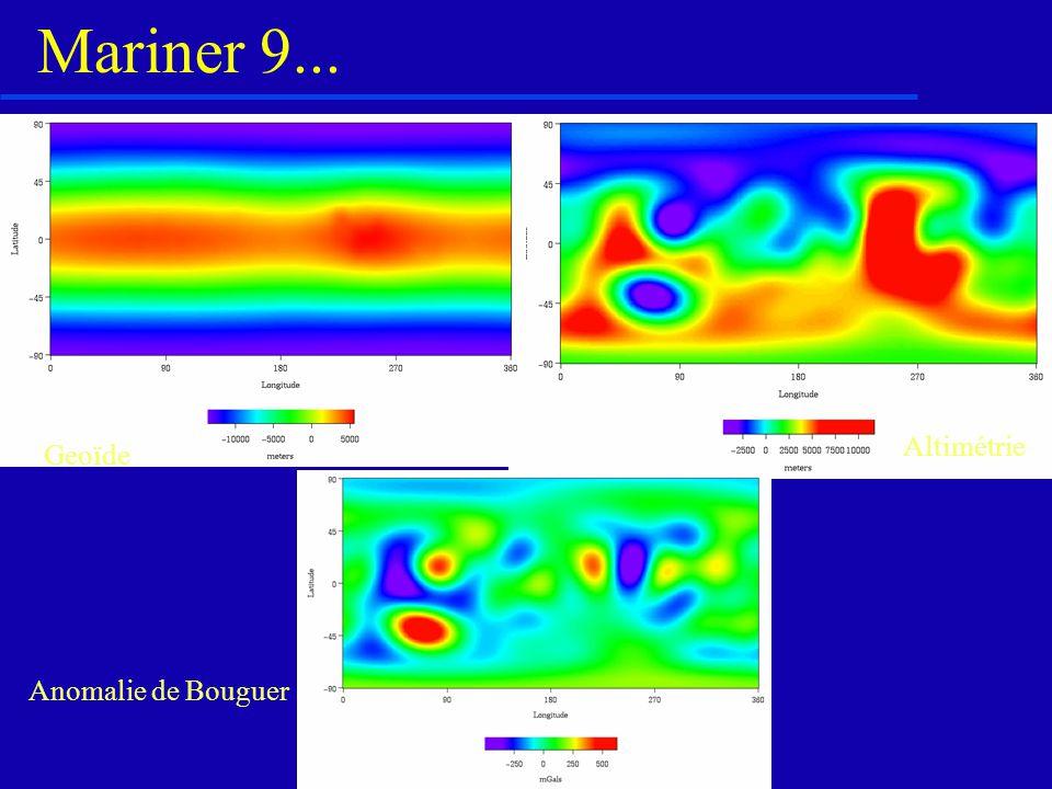 Données gravimétriques et géodésiques: hypothèses et démarches Masse et volume Précession des équinoxes + J 2 Equation dEuler (axi-symétrique) Densité moyenne, Moments d inertie Variation de gravité Variation de forme Modèle moyen non unique ( y compris croûte moyenne) Anomalies de Bouguer { Variation dépaisseur crustale (Pratt) Variation de densité crustale (Airy) Variation de densité du manteau Théorie de flexure des plaques élastiques Estimation régionale de lépaisseur de la lithosphère élastique Charge Rhéologie Profondeur de lisotherme 650°C Température de surface Flux de chaleur!