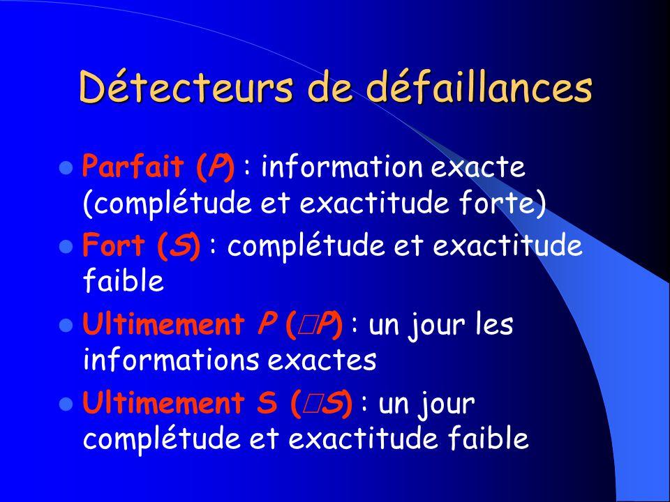 Détecteurs de défaillances Parfait (P) : information exacte (complétude et exactitude forte) Fort (S) : complétude et exactitude faible Ultimement P (