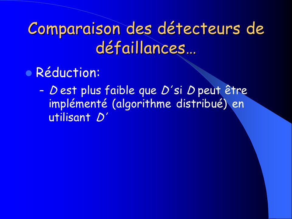 Comparaison des détecteurs de défaillances… Réduction: – D est plus faible que D si D peut être implémenté (algorithme distribué) en utilisant D