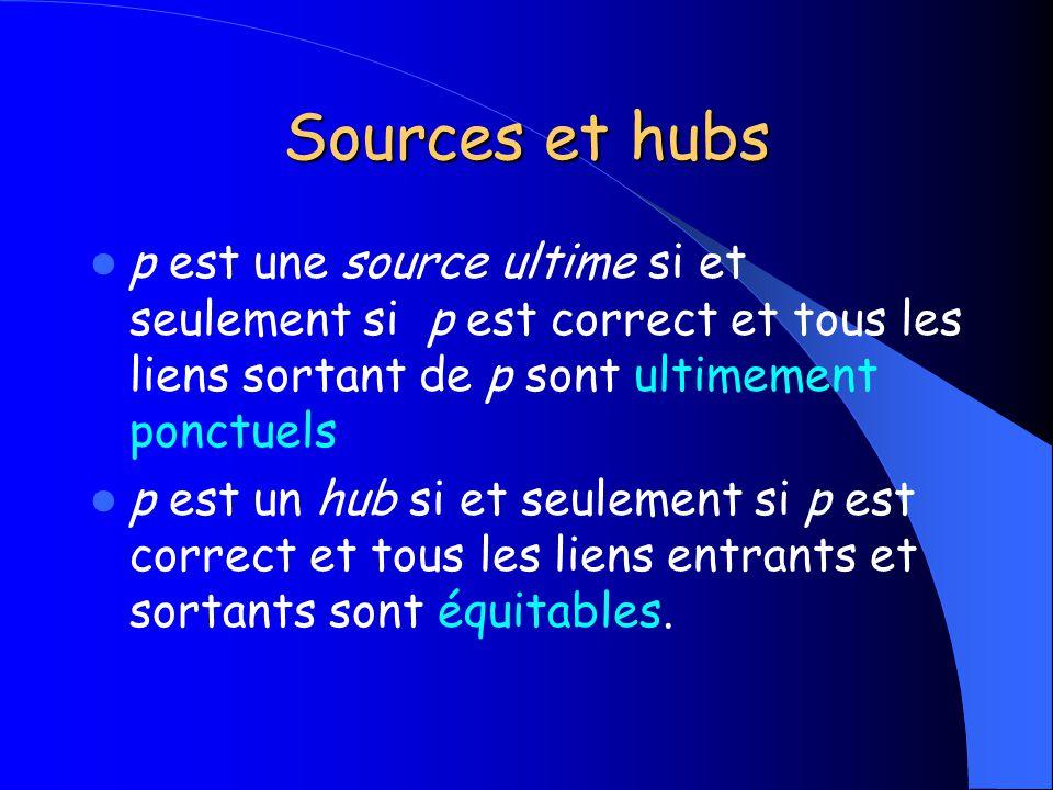 Sources et hubs p est une source ultime si et seulement si p est correct et tous les liens sortant de p sont ultimement ponctuels p est un hub si et s