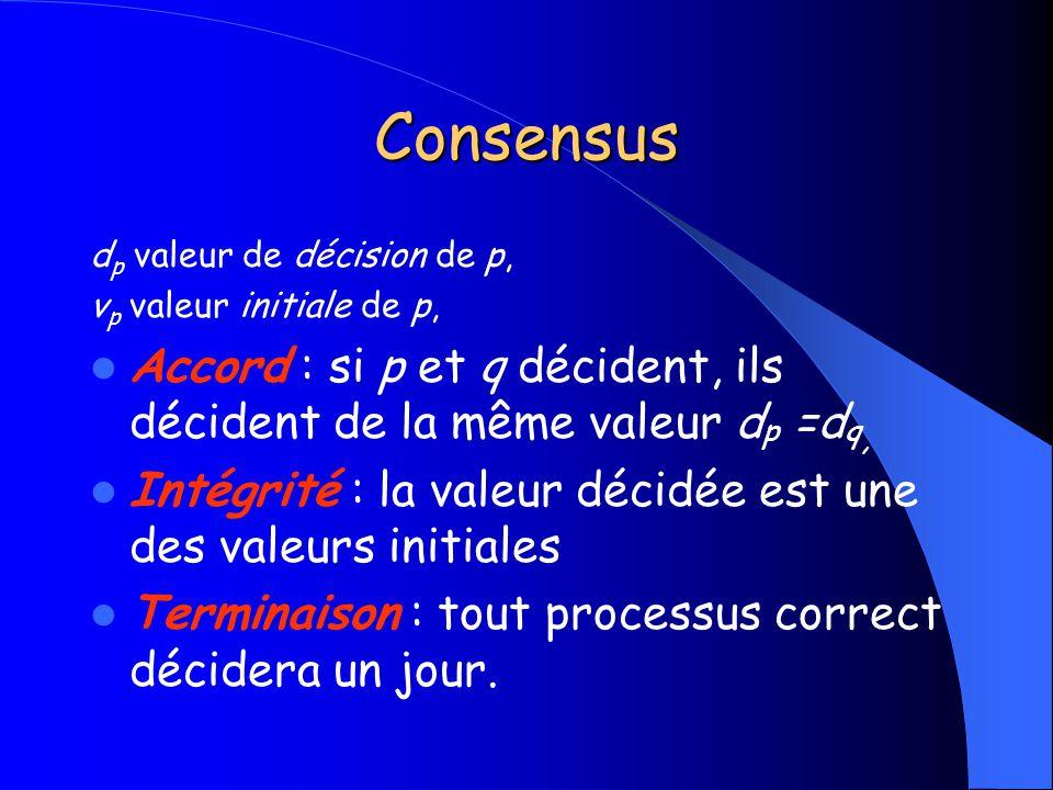 Consensus d p valeur de décision de p, v p valeur initiale de p, Accord : si p et q décident, ils décident de la même valeur d p =d q, Intégrité : la