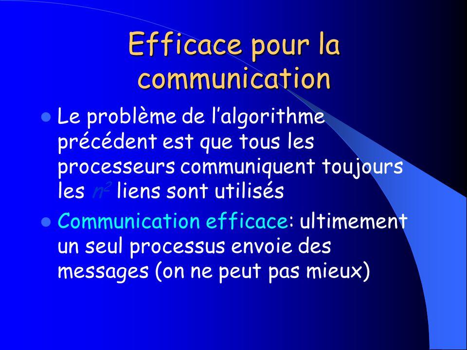 Efficace pour la communication Le problème de lalgorithme précédent est que tous les processeurs communiquent toujours les n 2 liens sont utilisés Com