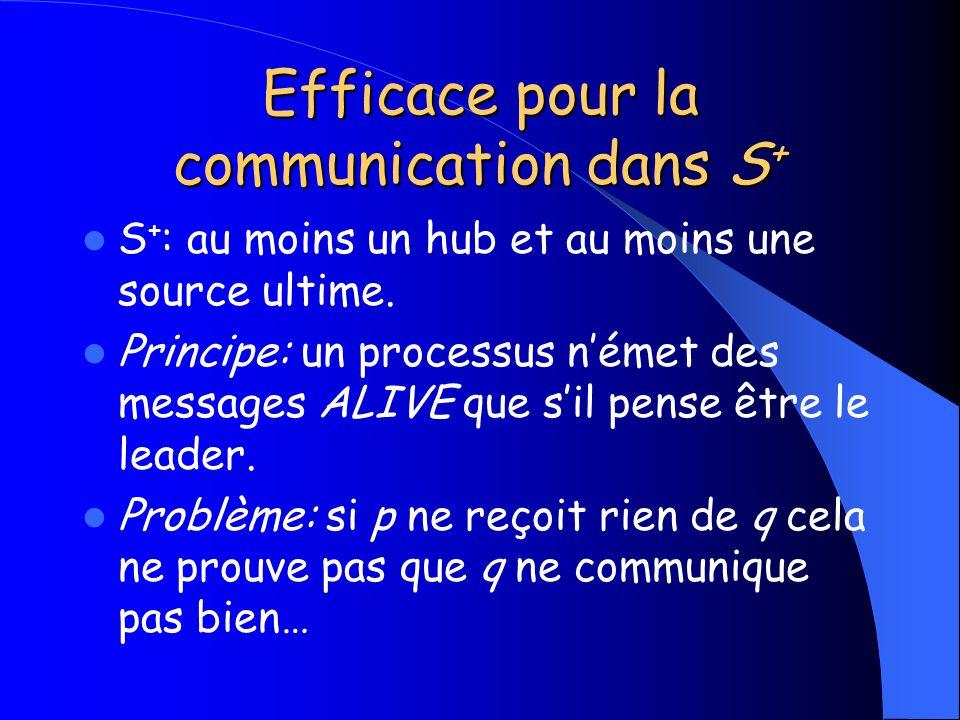 Efficace pour la communication dans S + S + : au moins un hub et au moins une source ultime. Principe: un processus német des messages ALIVE que sil p