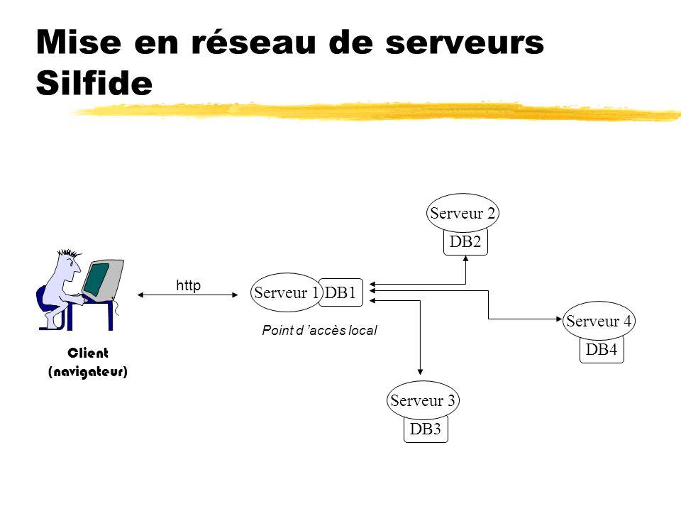 Mise en réseau de serveurs Silfide DB1 Serveur 1 DB2 Serveur 2 DB3 Serveur 3 DB4 Serveur 4 Client (navigateur) http Point d accès local