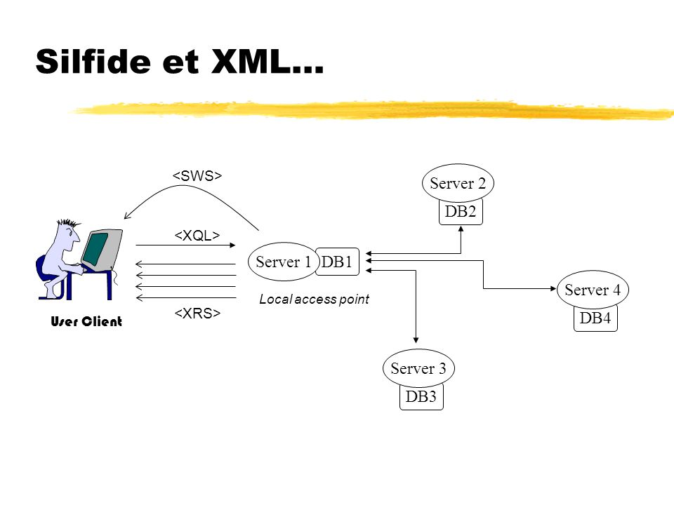 Silfide et XML… DB1 Server 1 DB2 Server 2 DB3 Server 3 DB4 Server 4 User Client Local access point