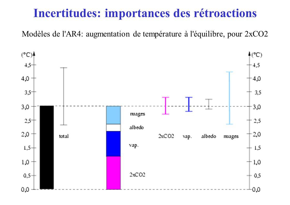 Modèles de l AR4: augmentation de température à l équilibre, pour 2xCO2 Incertitudes: importances des rétroactions