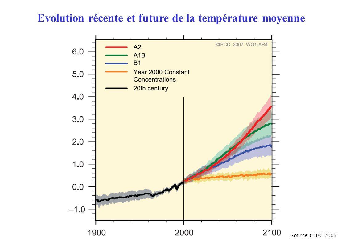 Evolution récente et future de la température moyenne Source: GIEC 2007