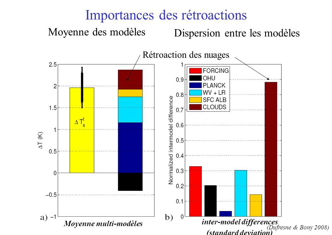 inter-model differences (standard deviation) Importances des rétroactions Moyenne des modèles Dispersion entre les modèles Rétroaction des nuages Moyenne multi-modèles (Dufresne & Bony 2008)