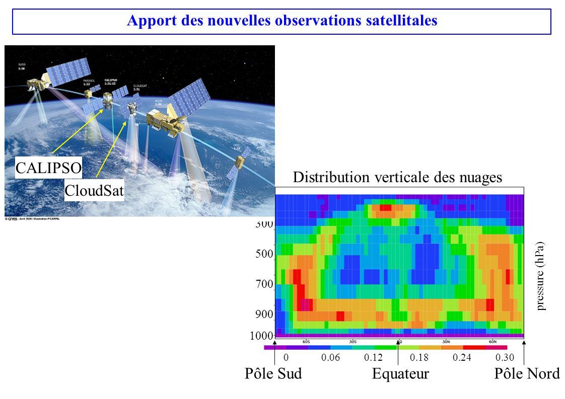 pressure (hPa) Apport des nouvelles observations satellitales 100 300 500 700 900 1000 0 0.06 0.12 0.18 0.24 0.30 Distribution verticale des nuages EquateurPôle NordPôle Sud CALIPSO CloudSat