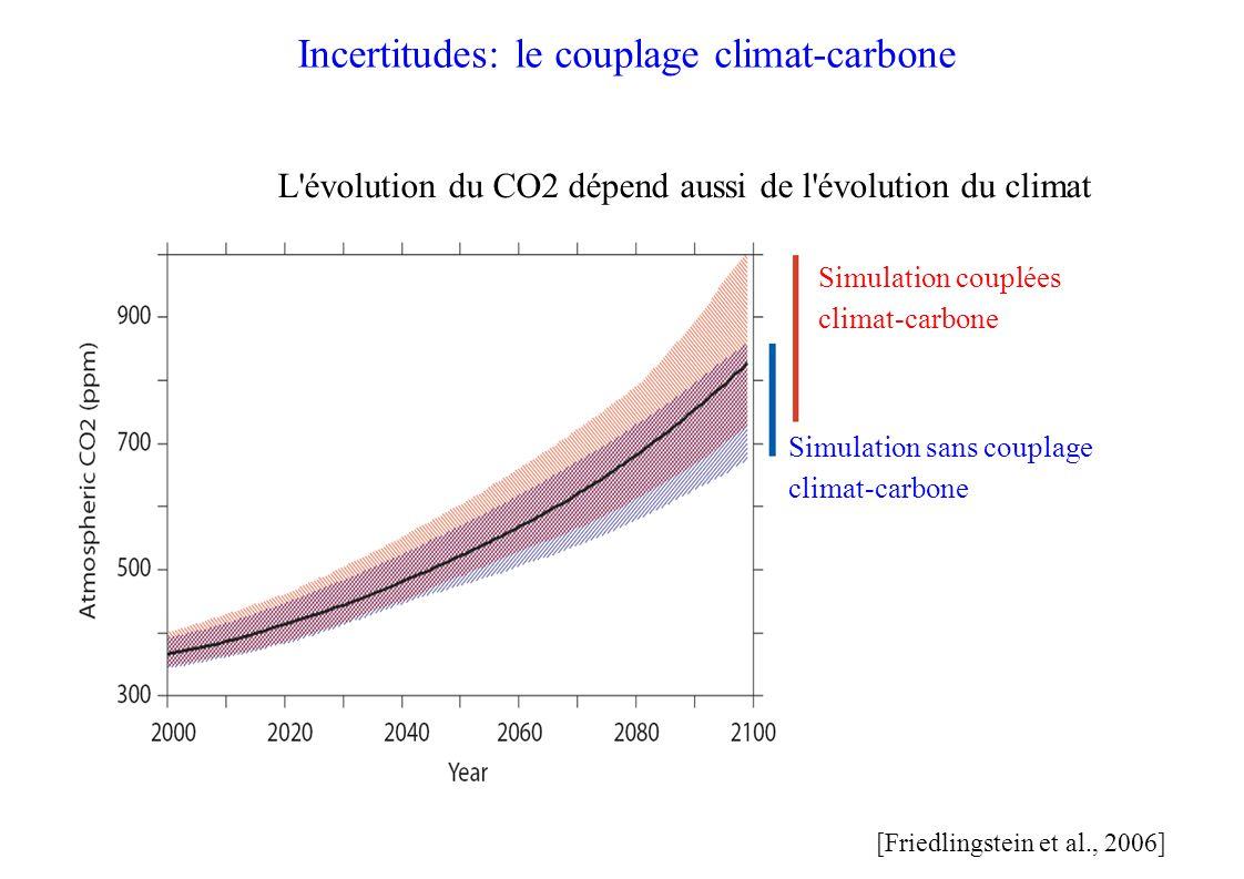 Incertitudes: le couplage climat-carbone [Friedlingstein et al., 2006] Simulation couplées climat-carbone Simulation sans couplage climat-carbone L évolution du CO2 dépend aussi de l évolution du climat