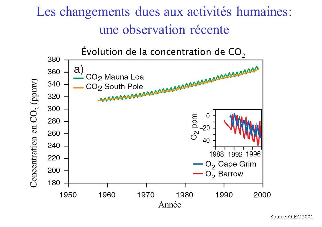 Année Concentration en CO 2 (ppmv) Source: GIEC 2001 Évolution de la concentration de CO 2 Les changements dues aux activités humaines: une observation récente