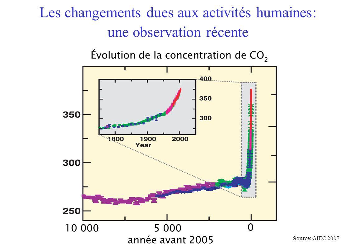 Source: GIEC 2007 Évolution de la concentration de CO 2 10 0005 000 0 année avant 2005 Les changements dues aux activités humaines: une observation récente