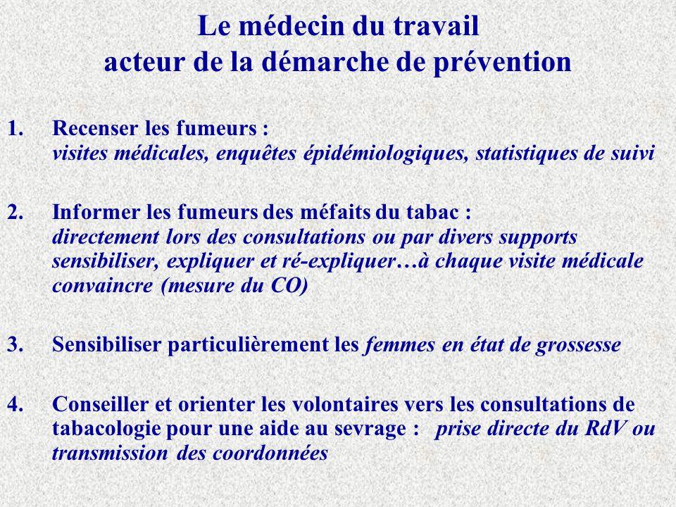 Le médecin du travail acteur de la démarche de prévention 1.Recenser les fumeurs : visites médicales, enquêtes épidémiologiques, statistiques de suivi