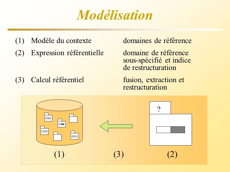 Modélisation (1)Modèle du contexte domaines de référence (2)Expression référentielle domaine de référence sous-spécifié et indice de restructuration (