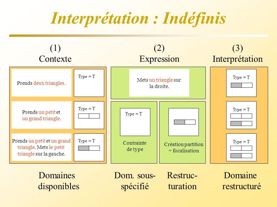 Interprétation : Indéfinis (1) Contexte Type = T Prends deux triangles. Prends un petit et un grand triangle. Prends un petit et un grand triangle. Me
