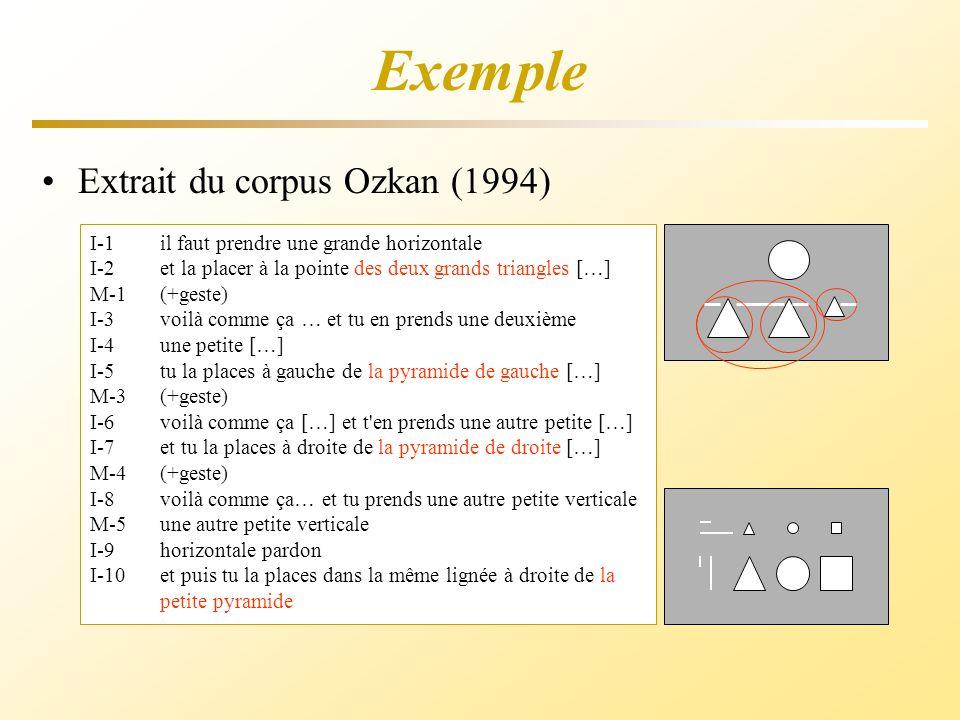 Exemple I-1il faut prendre une grande horizontale I-2et la placer à la pointe des deux grands triangles […] M-1(+geste) I-3 voilà comme ça … et tu en prends une deuxième I-4une petite […] I-5tu la places à gauche de la pyramide de gauche […] M-3(+geste) I-6 voilà comme ça […] et t en prends une autre petite […] I-7et tu la places à droite de la pyramide de droite […] M-4(+geste) I-8 voilà comme ça… et tu prends une autre petite verticale M-5une autre petite verticale I-9horizontale pardon I-10et puis tu la places dans la même lignée à droite de la petite pyramide Interprétation référentielle @Scène T : Fig les deux grands triangles @.
