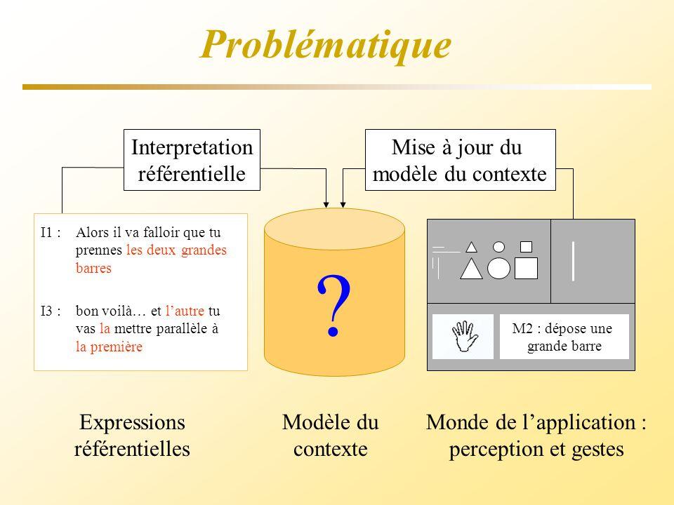 Problématique Expressions référentielles Modèle du contexte Monde de lapplication : perception et gestes Interpretation référentielle Mise à jour du m