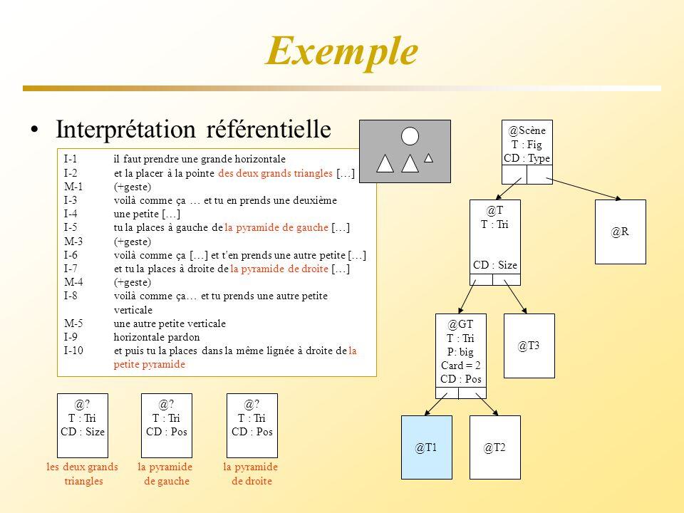 Exemple I-1il faut prendre une grande horizontale I-2et la placer à la pointe des deux grands triangles […] M-1(+geste) I-3 voilà comme ça … et tu en prends une deuxième I-4une petite […] I-5tu la places à gauche de la pyramide de gauche […] M-3(+geste) I-6 voilà comme ça […] et t en prends une autre petite […] I-7et tu la places à droite de la pyramide de droite […] M-4(+geste) I-8 voilà comme ça… et tu prends une autre petite verticale M-5une autre petite verticale I-9horizontale pardon I-10et puis tu la places dans la même lignée à droite de la petite pyramide Interprétation référentielle les deux grands triangles @.