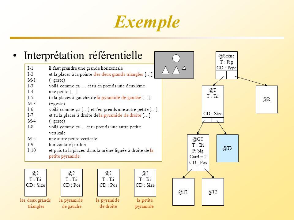 Exemple I-1il faut prendre une grande horizontale I-2et la placer à la pointe des deux grands triangles […] M-1(+geste) I-3 voilà comme ça … et tu en