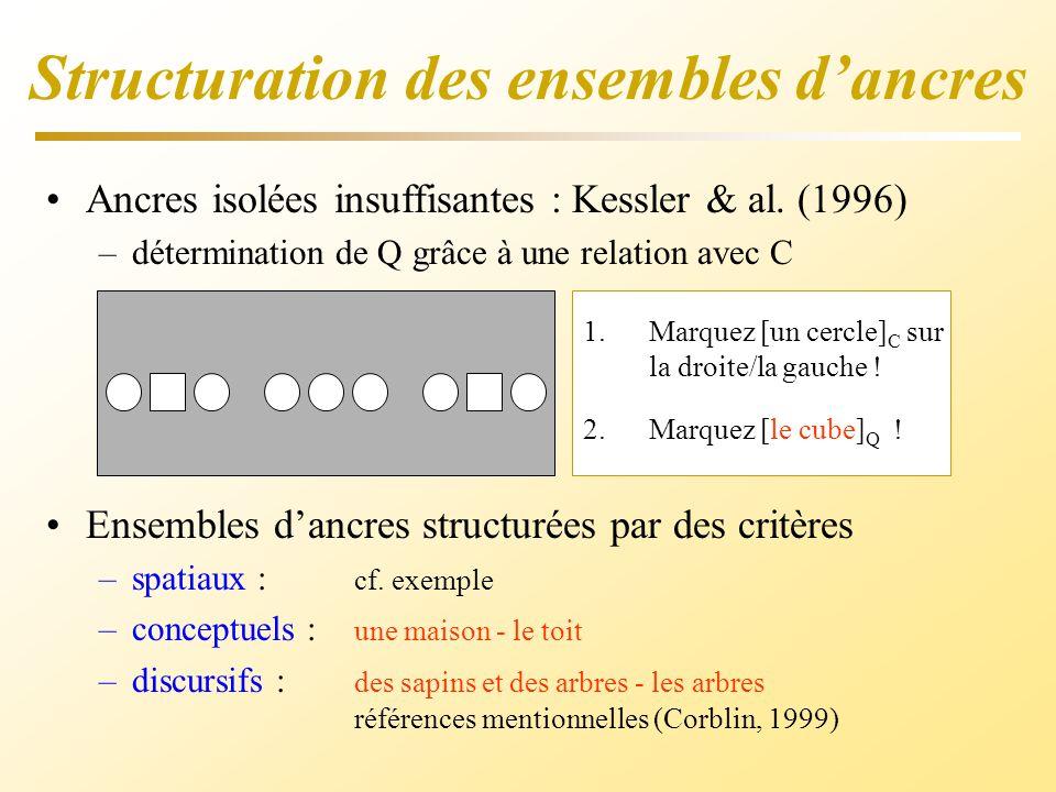 Structuration des ensembles dancres Ancres isolées insuffisantes : Kessler & al. (1996) –détermination de Q grâce à une relation avec C 1.Marquez [un