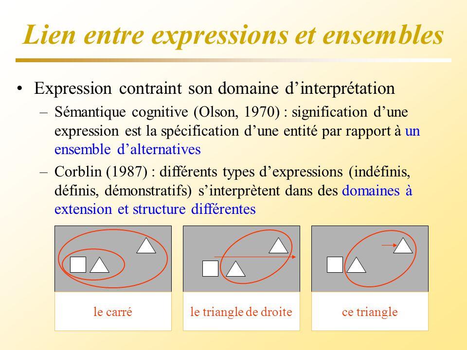 Lien entre expressions et ensembles Expression contraint son domaine dinterprétation –Sémantique cognitive (Olson, 1970) : signification dune expressi
