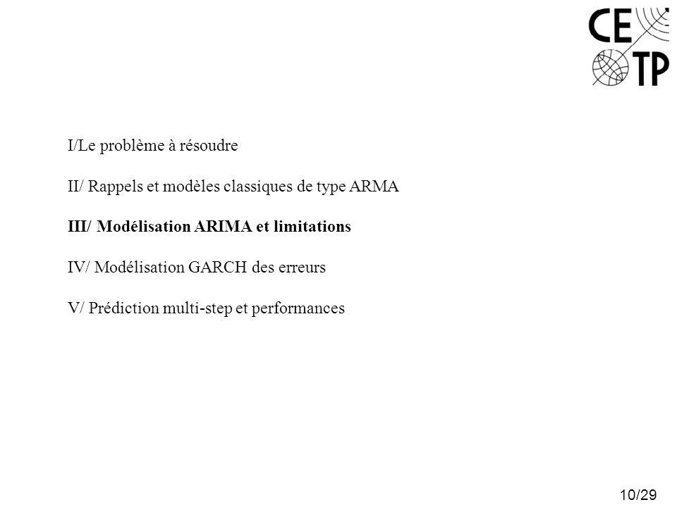 10/29 I/Le problème à résoudre II/ Rappels et modèles classiques de type ARMA III/ Modélisation ARIMA et limitations IV/ Modélisation GARCH des erreur