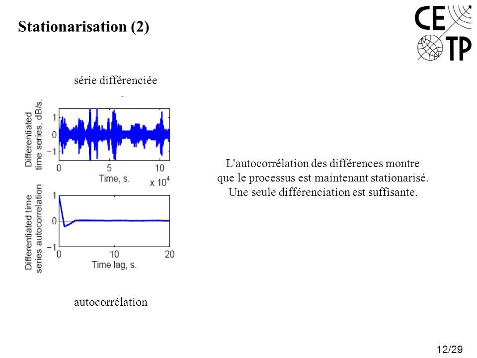 Stationarisation (2) 12/29 L'autocorrélation des différences montre que le processus est maintenant stationarisé. Une seule différenciation est suffis