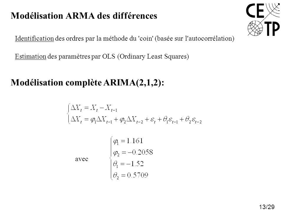 Modélisation ARMA des différences 13/29 Identification des ordres par la méthode du 'coin' (basée sur l'autocorrélation) Estimation des paramètres par