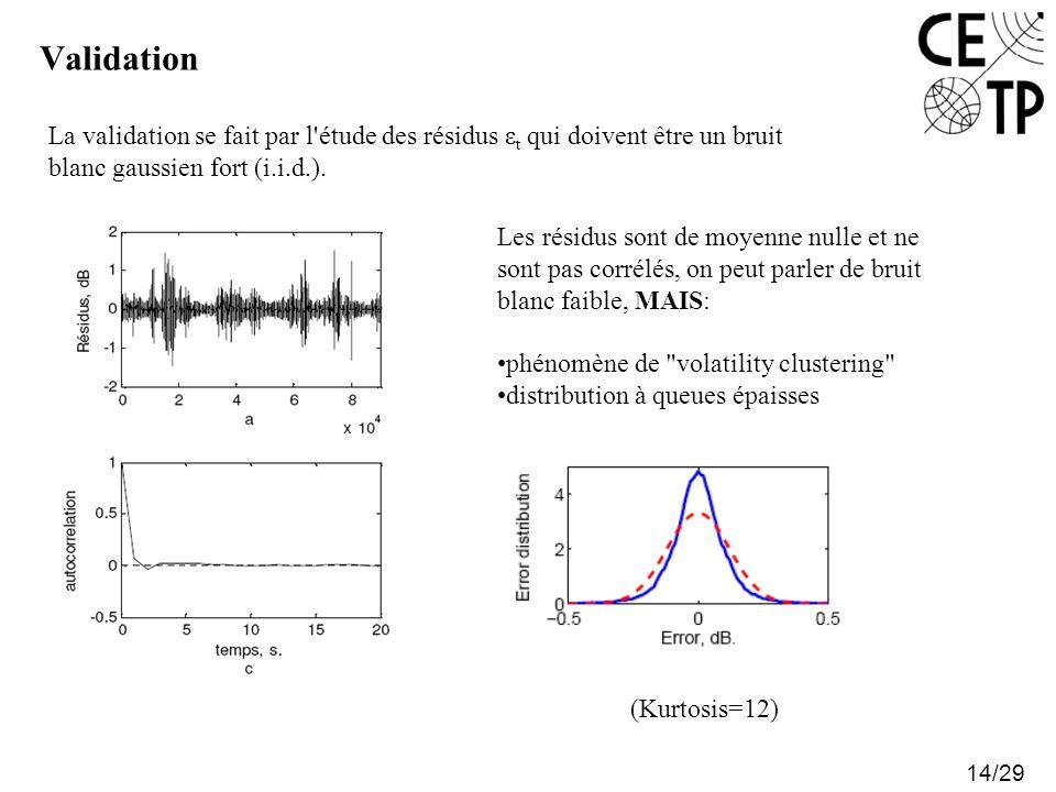 Validation 14/29 La validation se fait par l'étude des résidus ε t qui doivent être un bruit blanc gaussien fort (i.i.d.). Les résidus sont de moyenne