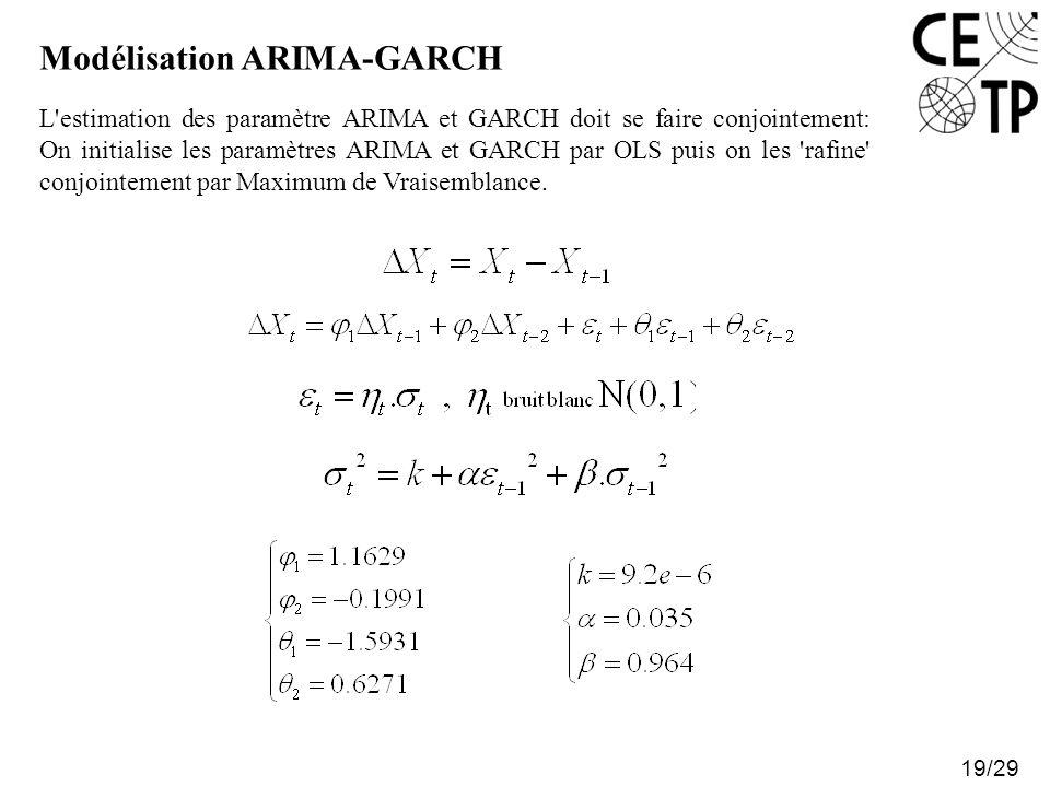 Modélisation ARIMA-GARCH 19/29 L'estimation des paramètre ARIMA et GARCH doit se faire conjointement: On initialise les paramètres ARIMA et GARCH par