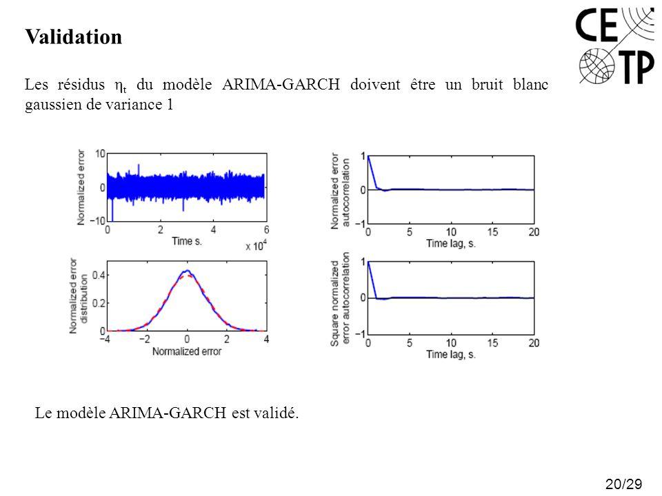 Validation 20/29 Les résidus η t du modèle ARIMA-GARCH doivent être un bruit blanc gaussien de variance 1 Le modèle ARIMA-GARCH est validé.