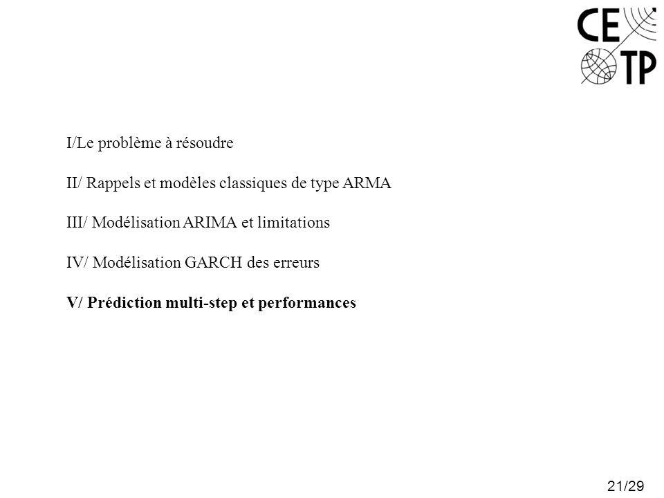 21/29 I/Le problème à résoudre II/ Rappels et modèles classiques de type ARMA III/ Modélisation ARIMA et limitations IV/ Modélisation GARCH des erreurs V/ Prédiction multi-step et performances