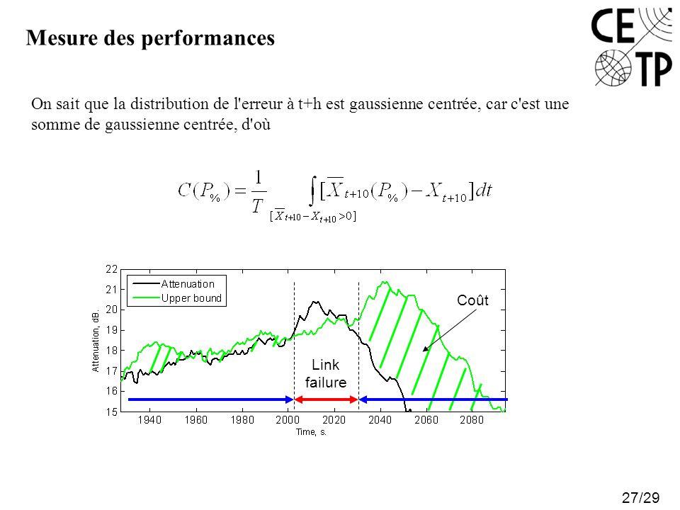 Mesure des performances 27/29 On sait que la distribution de l'erreur à t+h est gaussienne centrée, car c'est une somme de gaussienne centrée, d'où Li