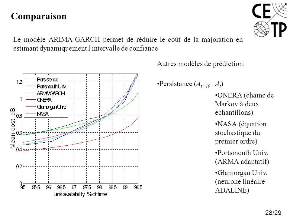 Comparaison 28/29 Autres modèles de prédiction: Persistance (A t+10 =A t ) ONERA (chaîne de Markov à deux échantillons) NASA (équation stochastique du