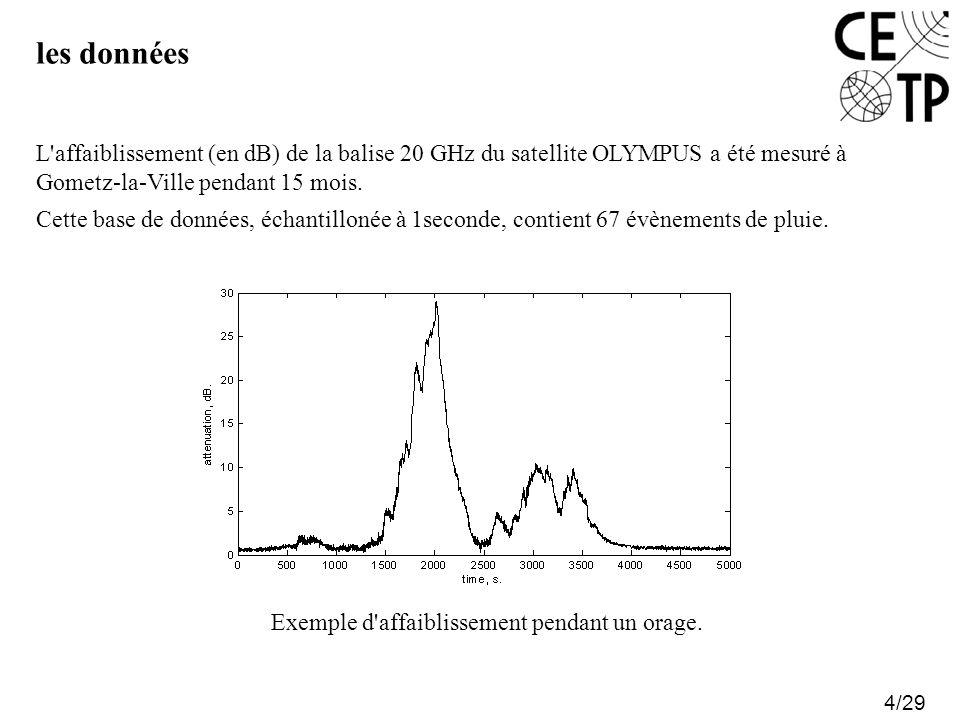 les données 4/29 L'affaiblissement (en dB) de la balise 20 GHz du satellite OLYMPUS a été mesuré à Gometz-la-Ville pendant 15 mois. Cette base de donn