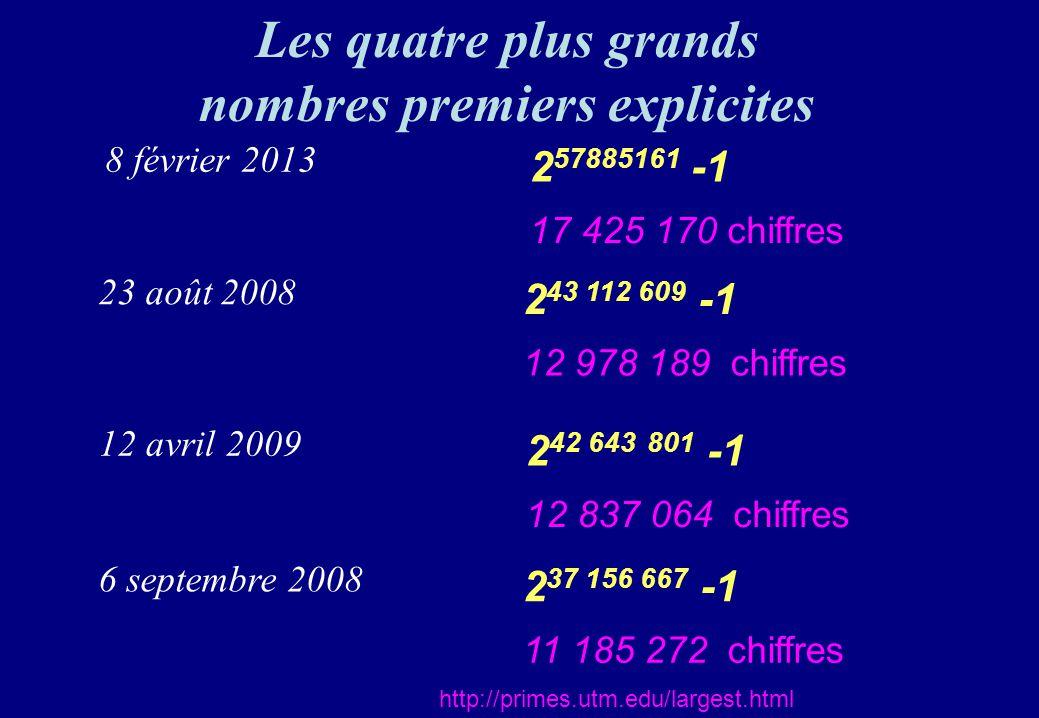 Les quatre plus grands nombres premiers explicites http://primes.utm.edu/largest.html 2 43 112 609 -1 12 978 189 chiffres 23 août 2008 2 37 156 667 -1
